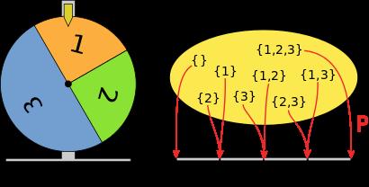 Wahrscheinlichkeitsrechnung Theorie